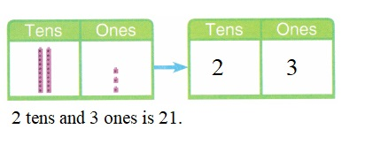Envision-Math-Common-Core-1st-Grade-Answers-Key-Topic-8-Understand-Place-Value-Lesson-8.4-Tens-and-Ones-Guided-Practice-Independent-Practice-Question-4
