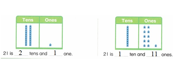 Envision-Math-Common-Core-1st-Grade-Answers-Key-Topic-8-Understand-Place-Value-Lesson-8.6-Different-Names-for-the-Same-Number-Independent-Practice-Question-2
