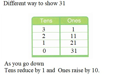Envision-Math-Common-Core-1st-Grade-Answers-Key-Topic-8-Understand-Place-Value-Lesson-8.7-Look-For-and-Use-Structure-Guided-Practice-Question-2