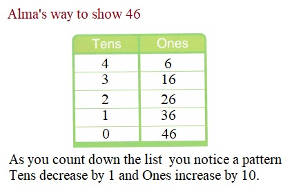 Envision-Math-Common-Core-1st-Grade-Answers-Key-Topic-8-Understand-Place-Value-Lesson-8.7-Look-For-and-Use-Structure-Independent-Practice-Question-3