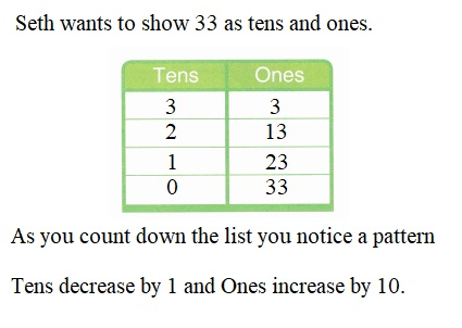 Envision-Math-Common-Core-1st-Grade-Answers-Key-Topic-8-Understand-Place-Value-Lesson-8.7-Look-For-and-Use-Structure-Independent-Practice-Question-4