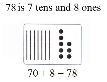 Envision-Math-Common-Core-1st-Grade-Answers-Key-Topic-8-Understand-Place-Value- TOPIC 8-Reteaching-Set C-Question-4