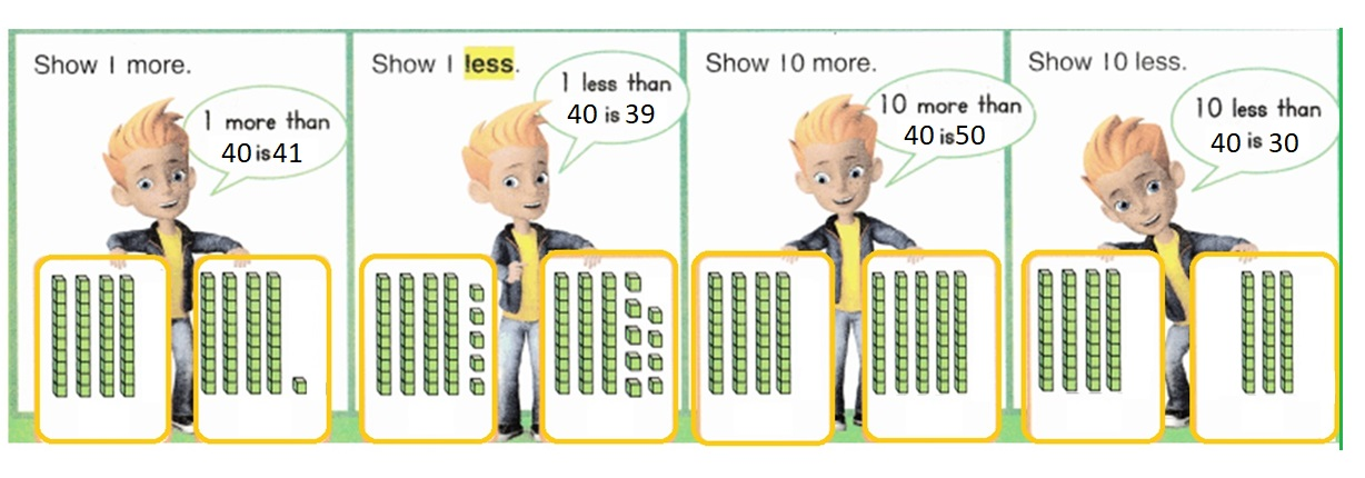 Envision-Math-Common-Core-1st-Grade-Answers-Key-Topic-9-Compare-Two-Digit-Numbers-Lesson-9.1-1-More-1-Less-10-More-10-Less-Independent-Practice-Question-4