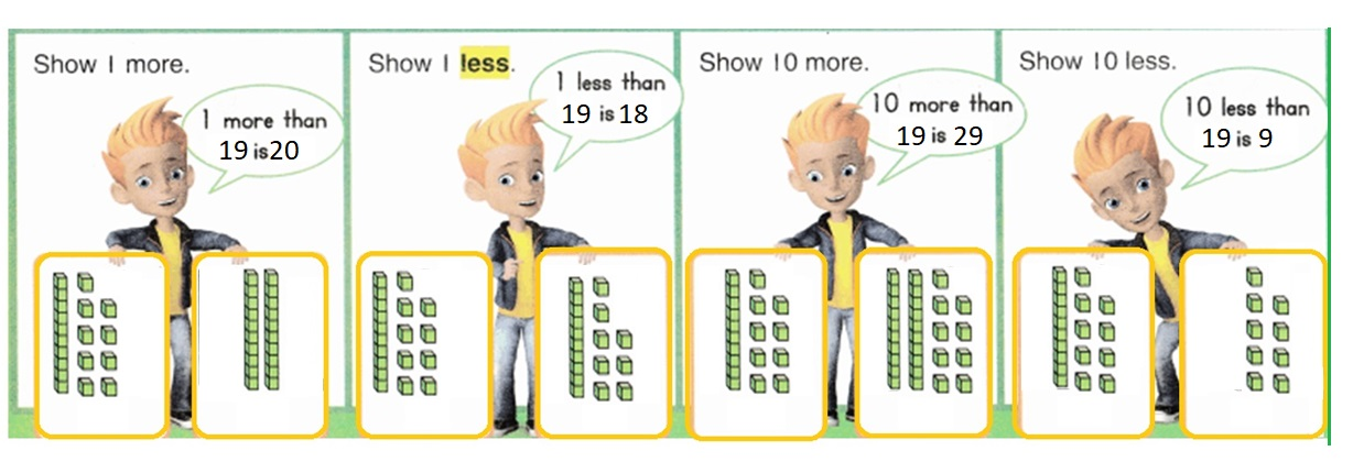 Envision-Math-Common-Core-1st-Grade-Answers-Key-Topic-9-Compare-Two-Digit-Numbers-Lesson-9.1-1-More-1-Less-10-More-10-Less-Independent-Practice-Question-6