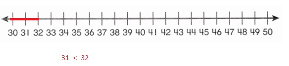 Envision-Math-Common-Core-1st-Grade-Answers-Key-Topic-9-Compare-Two-Digit-Numbers-Lesson-9.5-Compare-Numbers-on-a-Number-Line-Guided-Practice-Question-1