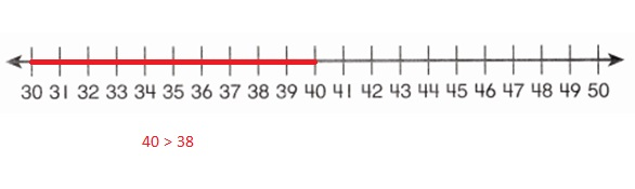 Envision-Math-Common-Core-1st-Grade-Answers-Key-Topic-9-Compare-Two-Digit-Numbers-Lesson-9.5-Compare-Numbers-on-a-Number-Line-Guided-Practice-Question-2