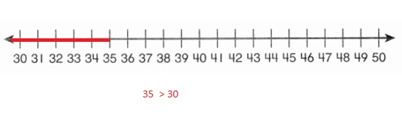 Envision-Math-Common-Core-1st-Grade-Answers-Key-Topic-9-Compare-Two-Digit-Numbers-Lesson-9.5-Compare-Numbers-on-a-Number-Line-Guided-Practice-Question-3