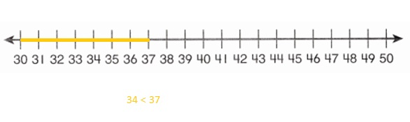 Envision-Math-Common-Core-1st-Grade-Answers-Key-Topic-9-Compare-Two-Digit-Numbers-Lesson-9.5-Compare-Numbers-on-a-Number-Line-Guided-Practice-Question-4