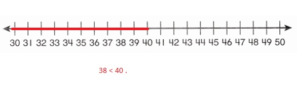 Envision-Math-Common-Core-1st-Grade-Answers-Key-Topic-9-Compare-Two-Digit-Numbers-Lesson-9.5-Compare-Numbers-on-a-Number-Line-Guided-Practice-Question-5