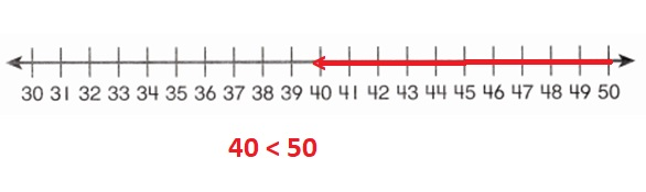Envision-Math-Common-Core-1st-Grade-Answers-Key-Topic-9-Compare-Two-Digit-Numbers-Lesson-9.5-Compare-Numbers-on-a-Number-Line-Guided-Practice-Question-6