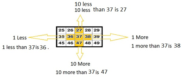Envision-Math-Common-Core-1st-Grade-Answers-Key-Topic-9-Compare-Two-Digit-Numbers-Topic-9-Reteaching-Set-B