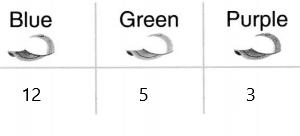 Envision-Math-Common-Core-1st-Grade-Answers-Topic-6-Represent-and-Interpret-Data-11-1