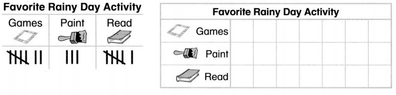 Envision Math Common Core 1st Grade Answers Topic 6 Represent and Interpret Data 16