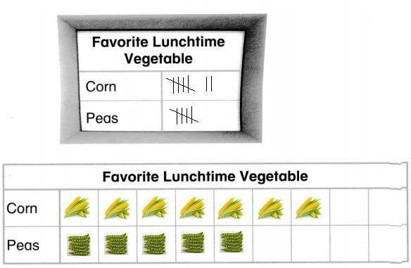Envision-Math-Common-Core-1st-Grade-Answers-Topic-6-Represent-and-Interpret-Data-18-1