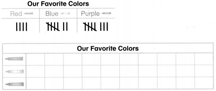 Envision Math Common Core 1st Grade Answers Topic 6 Represent and Interpret Data 21