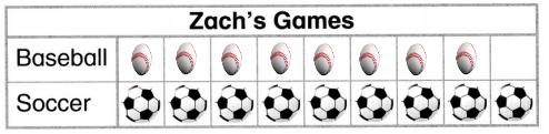Envision-Math-Common-Core-1st-Grade-Answers-Topic-6-Represent-and-Interpret-Data-28-1