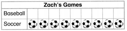 Envision Math Common Core 1st Grade Answers Topic 6 Represent and Interpret Data 28