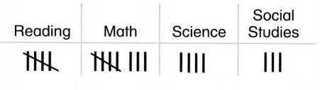 Envision-Math-Common-Core-1st-Grade-Answers-Topic-6-Represent-and-Interpret-Data-31-1