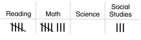 Envision Math Common Core 1st Grade Answers Topic 6 Represent and Interpret Data 31
