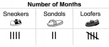 Envision Math Common Core 1st Grade Answers Topic 6 Represent and Interpret Data 9