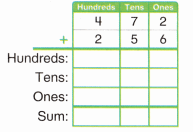 Envision Math Common Core 2nd Grade Answer Key Topic 10 Add Within 1,000 Using Models and Strategies 62.1