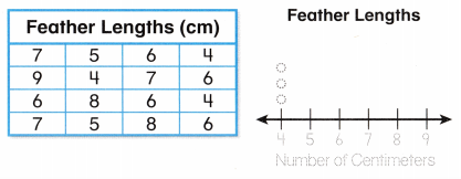 Envision Math Common Core 2nd Grade Answer Key Topic 15 Graphs and Data 24