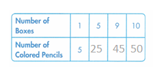 Envision-Math-Common-Core-2nd-Grade-Answer-Key-Topic-2- Multiplication Facts- Use Patterns-28
