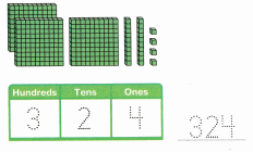 Envision Math Common Core 2nd Grade Answer Key Topic 9 Numbers to 1,000 81.8