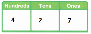 Envision-Math-Common-Core-2nd-Grade-Answer-Key-Topic-9-Numbers-to-1000-98.8