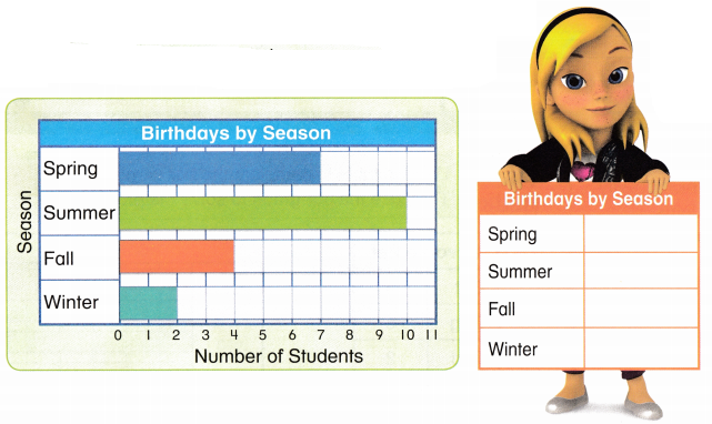 Envision Math Common Core 2nd Grade Answers Topic 15 Graphs and Data 28