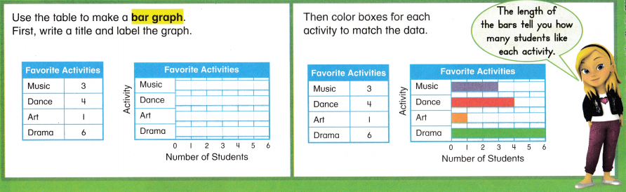 Envision Math Common Core 2nd Grade Answers Topic 15 Graphs and Data 29