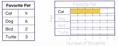 Envision Math Common Core 2nd Grade Answers Topic 15 Graphs and Data 30