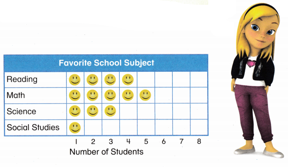 Envision Math Common Core 2nd Grade Answers Topic 15 Graphs and Data 33