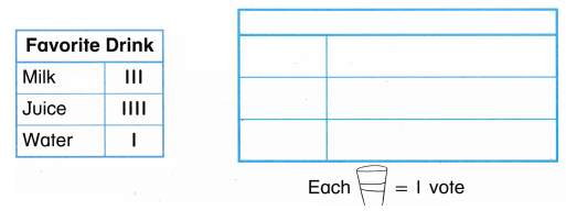 Envision Math Common Core 2nd Grade Answers Topic 15 Graphs and Data 38