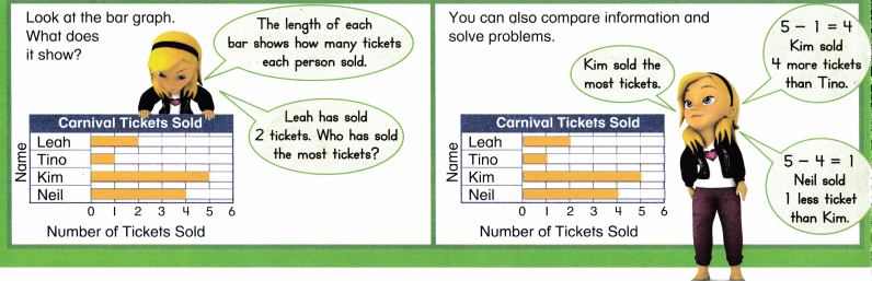 Envision Math Common Core 2nd Grade Answers Topic 15 Graphs and Data 40