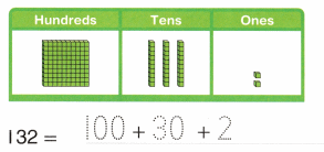 Envision Math Common Core 2nd Grade Answers Topic 9 Numbers to 1,000 32.1
