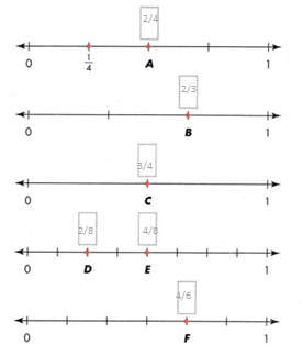 Envision-Math-Common-Core-3rd-Grade-Answer-Key-Topic-13- Fraction Equivalence and Comparision-17