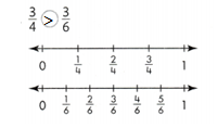 Envision-Math-Common-Core-3rd-Grade-Answer-Key-Topic-13- Fraction Equivalence and Comparision-61