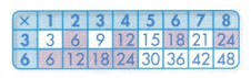 Envision Math Common Core 3rd Grade Answer Key Topic 5 Fluently Multiply and Divide within 100 11