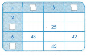 Envision Math Common Core 3rd Grade Answer Key Topic 5 Fluently Multiply and Divide within 100 19