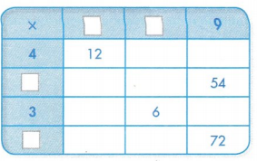 Envision Math Common Core 3rd Grade Answer Key Topic 5 Fluently Multiply and Divide within 100 20