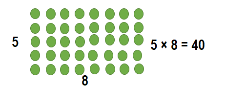 Envision-Math-Common-Core-3rd-Grade-Answers-Key-Topic-3-Apply-Properties-Multiplication-Facts-for 3, 4, 6, 7, 8-Lesson 3.1 The Distributive Property-Guided Practice-2