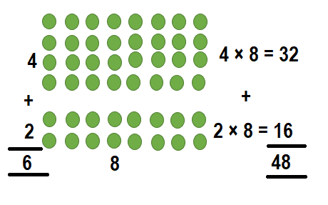 Envision-Math-Common-Core-3rd-Grade-Answers-Key-Topic-3-Apply-Properties-Multiplication-Facts-for 3, 4, 6, 7, 8-Lesson 3.1 The Distributive Property-Independent Practice-7
