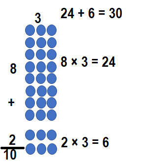 Envision-Math-Common-Core-3rd-Grade-Answers-Key-Topic-3-Apply-Properties-Multiplication-Facts-for 3, 4, 6, 7, 8-Lesson 3.1 The Distributive Property-Independent Practice-8