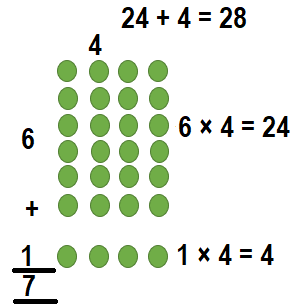 Envision-Math-Common-Core-3rd-Grade-Answers-Key-Topic-3-Apply-Properties-Multiplication-Facts-for 3, 4, 6, 7, 8-Lesson 3.1 The Distributive Property-Visual Learning Bridge..