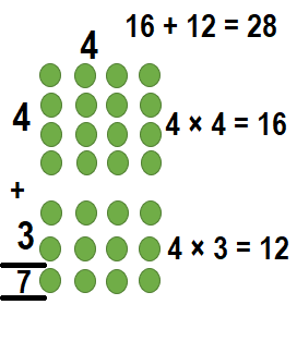 Envision-Math-Common-Core-3rd-Grade-Answers-Key-Topic-3-Apply-Properties-Multiplication-Facts-for 3, 4, 6, 7, 8-Lesson 3.1 The Distributive Property-Visual Learning Bridge