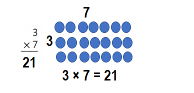 Envision-Math-Common-Core-3rd-Grade-Answers-Key-Topic-3-Apply-Properties-Multiplication-Facts-for 3, 4, 6, 7, 8-Lesson 3.2 Apply Properties-3 and 4 as Factors-Do You Know How-7