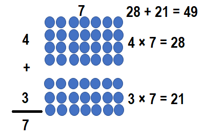 Envision-Math-Common-Core-3rd-Grade-Answers-Key-Topic-3-Apply-Properties-Multiplication-Facts-for 3, 4, 6, 7, 8-Lesson 3.3 Apply Properties-Guided Practice-5