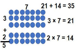 Envision-Math-Common-Core-3rd-Grade-Answers-Key-Topic-3-Apply-Properties-Multiplication-Facts-for 3, 4, 6, 7, 8-Lesson 3.3 Apply Properties-Independent Practice-9..