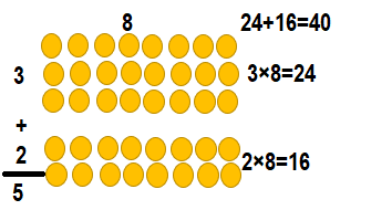 Envision-Math-Common-Core-3rd-Grade-Answers-Key-Topic-3-Apply-Properties-Multiplication-Facts-for 3, 4, 6, 7, 8-Lesson 3.4 Apply Properties-8 as a Factor-Essential Question-Guided Practice-13